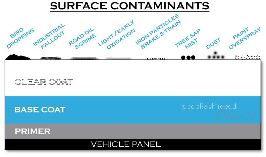 This is our diagram of ato detailing contaminants process