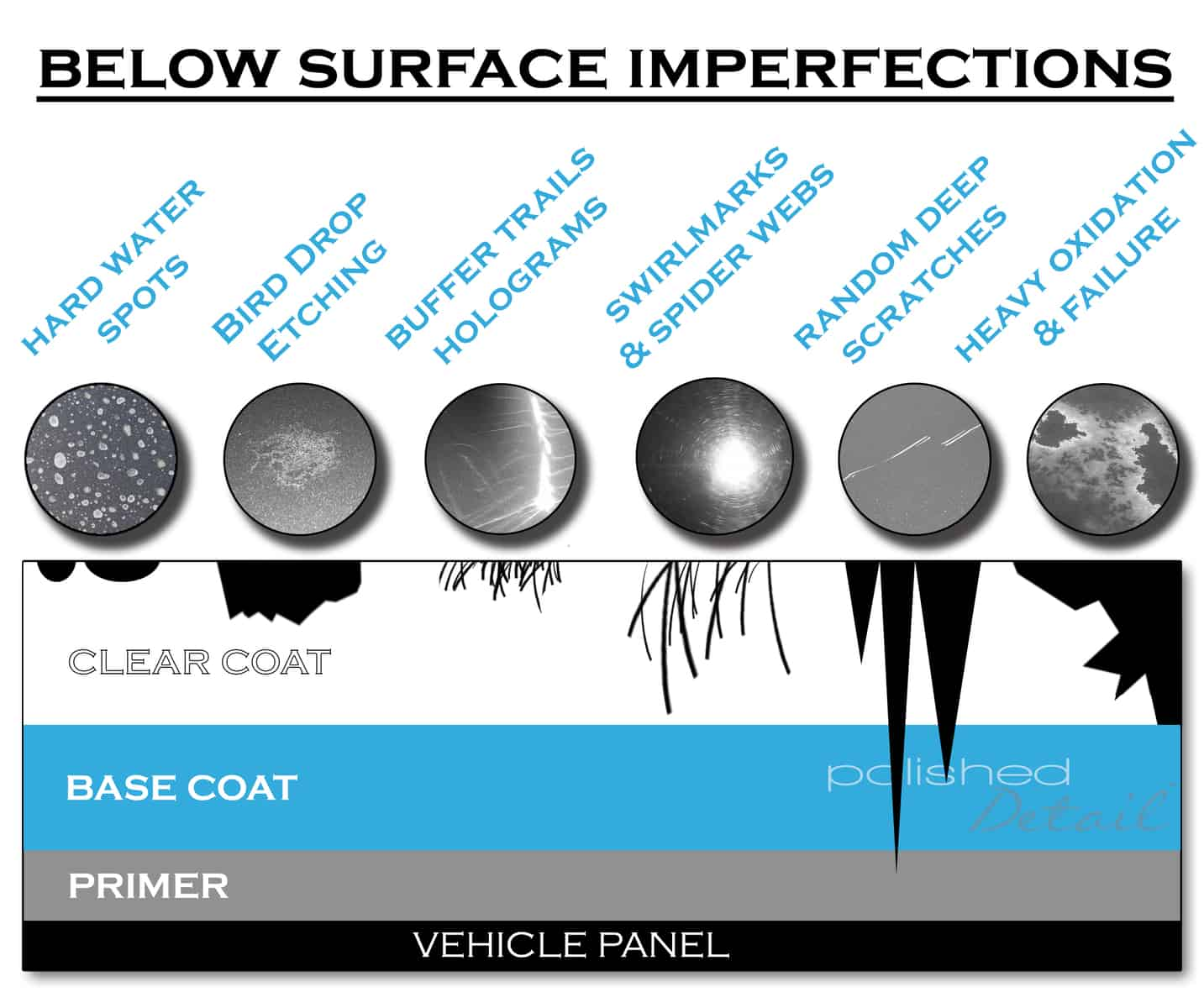 Paint correction diagram for do it yourself paint info
